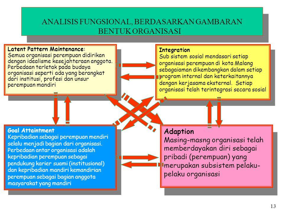 ANALISIS FUNGSIONAL, BERDASARKAN GAMBARAN BENTUK ORGANISASI Latent Pattern Maintenance: Semua organisasi perempuan didirikan dengan idealisme kesejaht