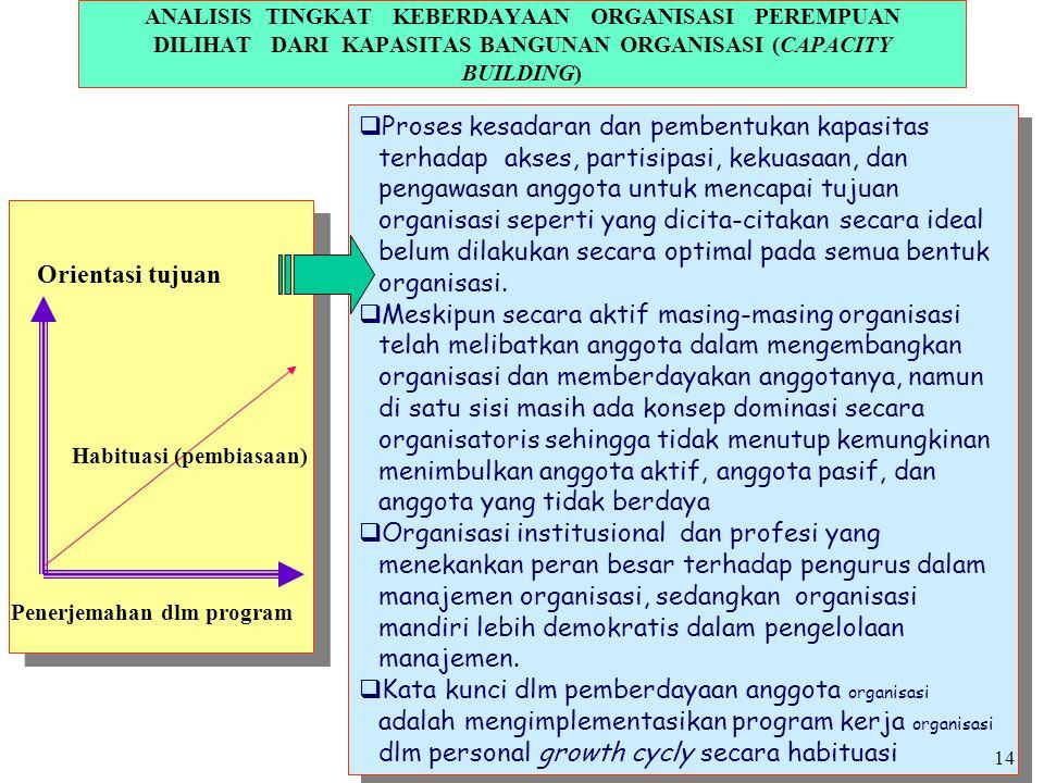 ANALISIS TINGKAT KEBERDAYAAN ORGANISASI PEREMPUAN DILIHAT DARI KAPASITAS BANGUNAN ORGANISASI (CAPACITY BUILDING) Orientasi tujuan Habituasi (pembiasaa