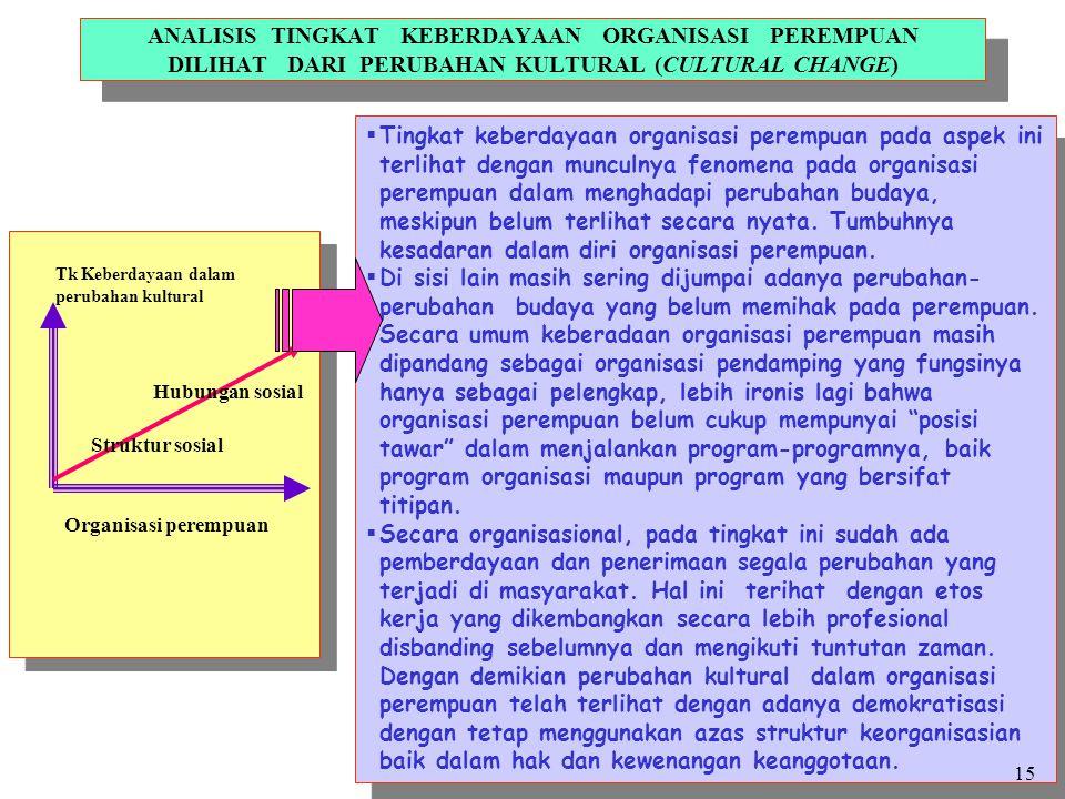 ANALISIS TINGKAT KEBERDAYAAN ORGANISASI PEREMPUAN DILIHAT DARI PERUBAHAN KULTURAL (CULTURAL CHANGE) Tk Keberdayaan dalam perubahan kultural Struktur s