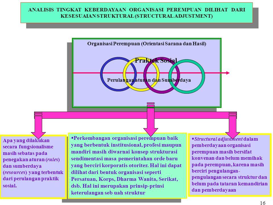 Organisasi Perempuan (Orientasi Sarana dan Hasil) ANALISIS TINGKAT KEBERDAYAAN ORGANISASI PEREMPUAN DILIHAT DARI KESESUAIAN STRUKTURAL (STRUCTURAL ADJ