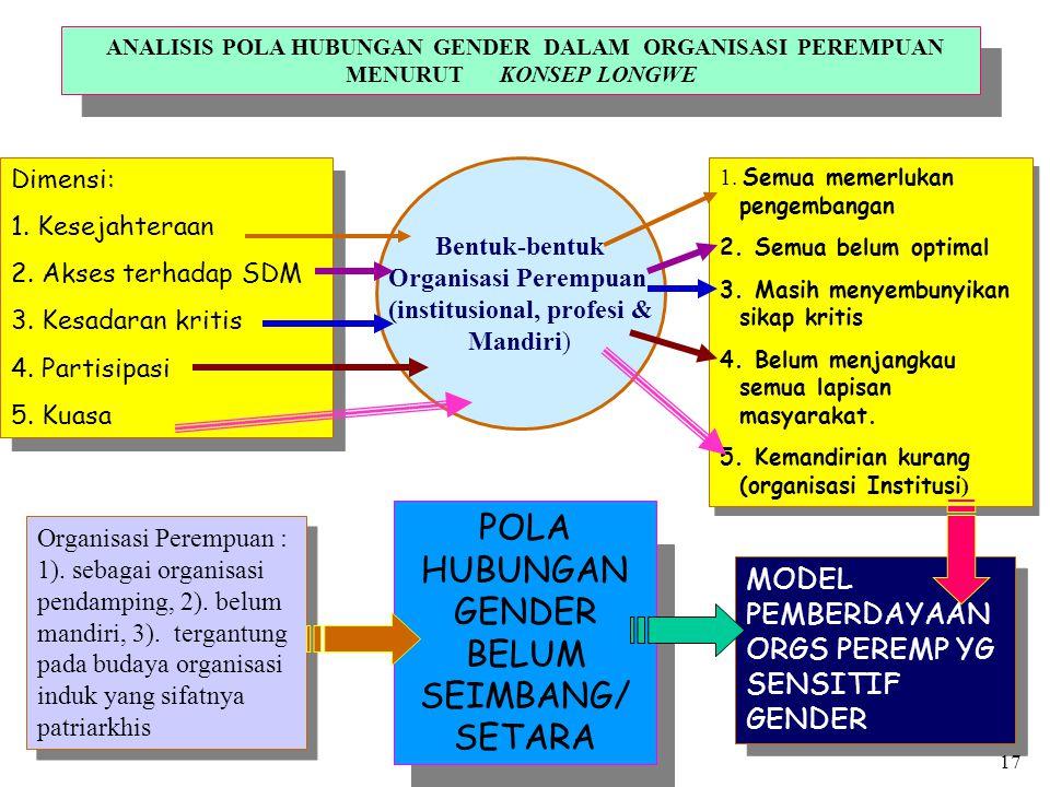  Dilihat dari bentuk, fungsi, dan maknanya, maka organisasi perempuan di kota Malang dapat diklasifikasikan atas tiga bentuk : 1).
