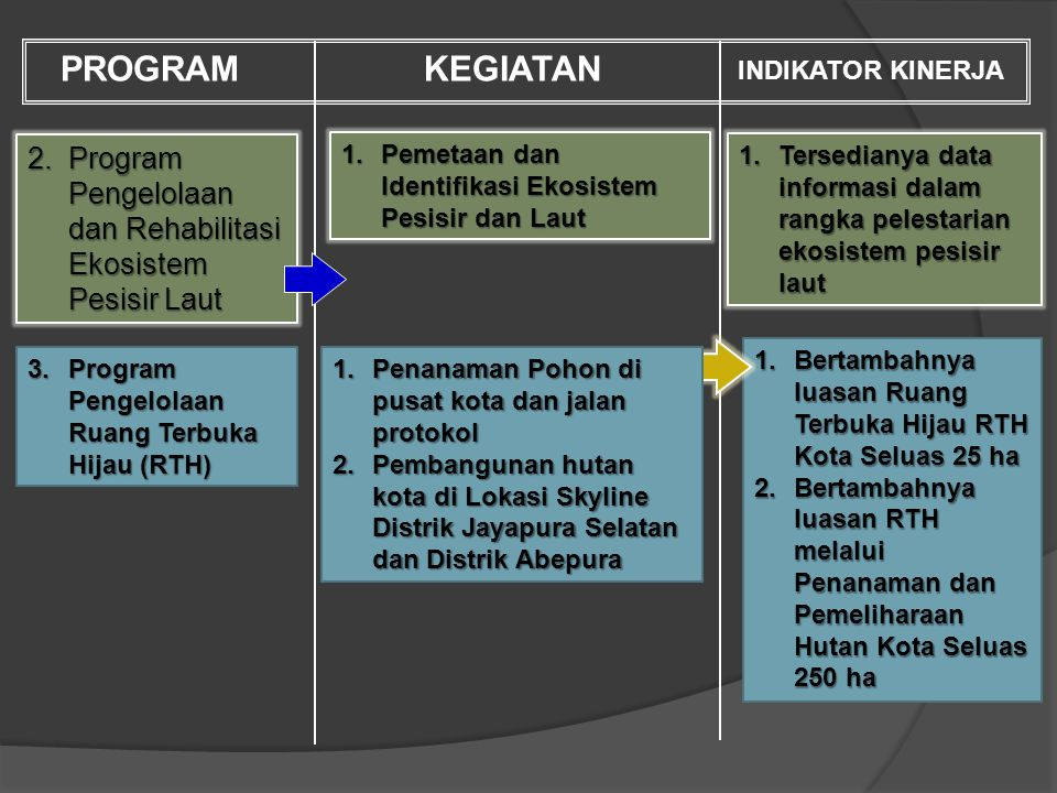 1.Program Perlindungan dan Konservasi Sumberdaya Alam PROGRAMKEGIATAN INDIKATOR KINERJA 1.Operasional GN-KPA Kota Jayapura Pengawasan, Pendataan, dan Pengambilan Sampel Kualitas Sungai.