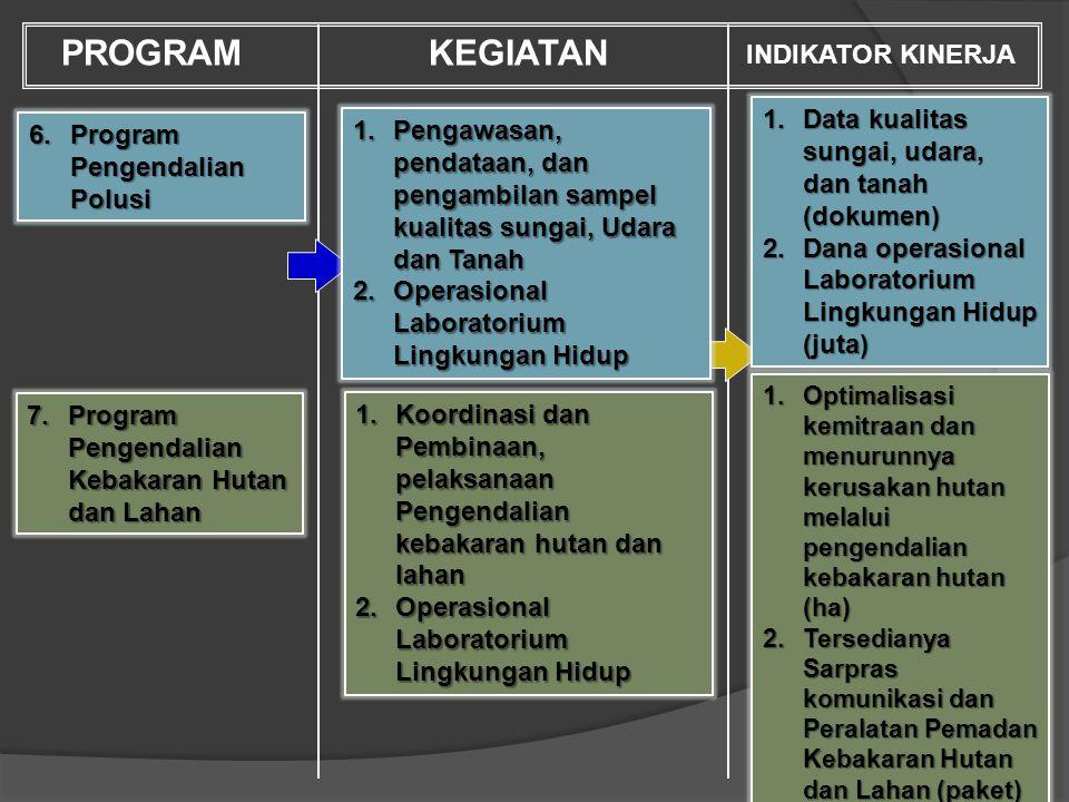 6.Dokumen lingkungan yang tersusun (Amdal, UKL-UPL, SPPL) 7.Masyarakat dan pelaku usaha di kota Jayapura taat terhadap undang- undang LH, pertambangan dan energi serta peraturan lainnya 8.Berkurang kerusakan ling.
