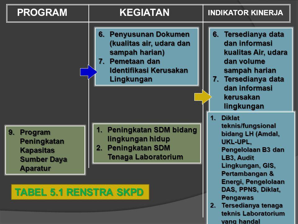 1.Tersedianya dokumen KLHS tiap kebijakan dan sektor 2.Website Badan Lingkungan Hidup Kota Jayapura 3.Terlaksananya program sosislisasi dokumen dan pe