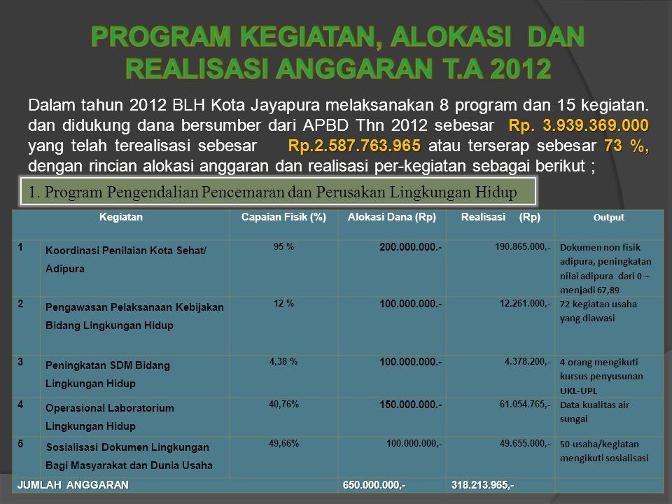 """VISI BLH 2012-2016 """"Terwujudnya Pembangunan Berkelanjutan yang Berwawasan Lingkungan Menuju Kota Jayapura yang Bersih, Indah, dan Nyaman"""". VISI BLH 20"""
