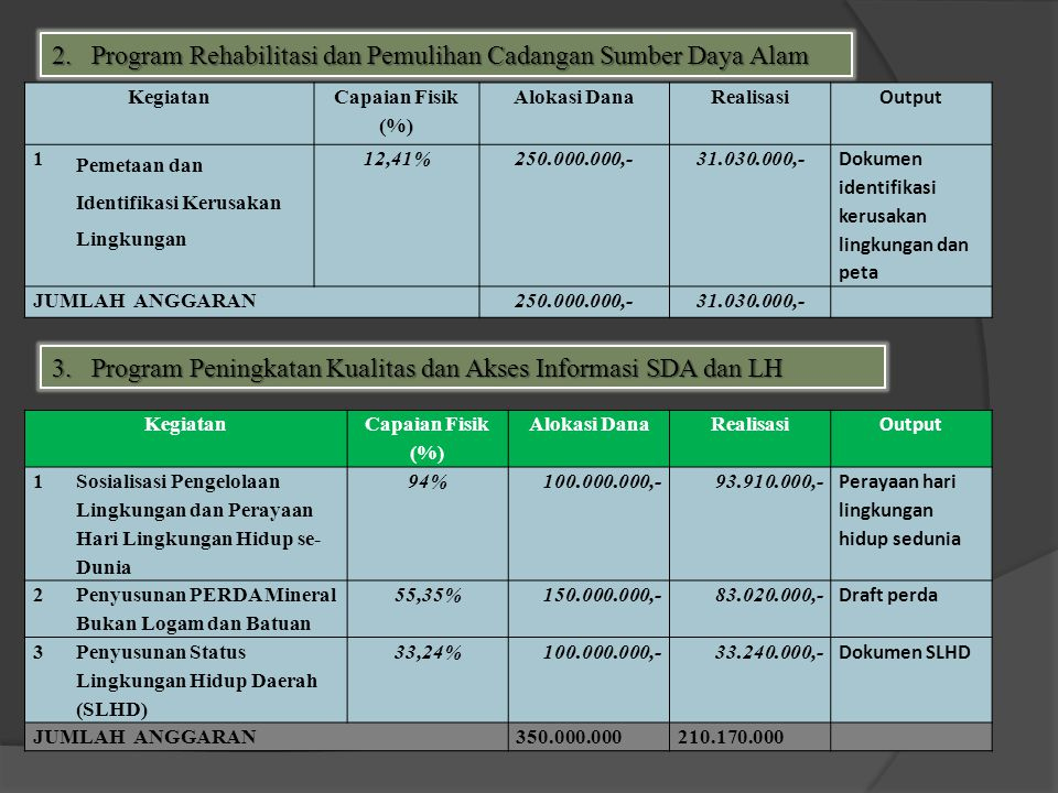 Rp. 3.939.369.000 Rp.2.587.763.96573 %, Dalam tahun 2012 BLH Kota Jayapura melaksanakan 8 program dan 15 kegiatan. dan didukung dana bersumber dari AP