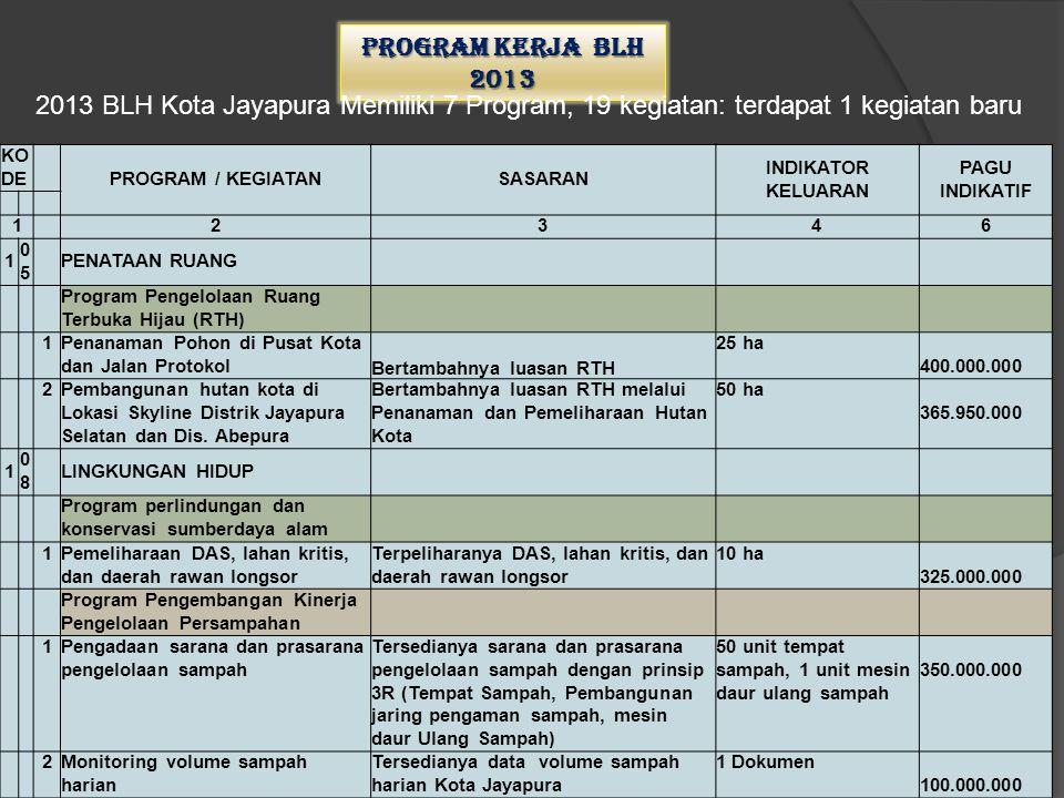 1.Tersedianya dokumen KLHS tiap kebijakan dan sektor 2.Website Badan Lingkungan Hidup Kota Jayapura 3.Terlaksananya program sosislisasi dokumen dan perijinan lingkungan hidup 4.Tersedianya Dokumen SLHD 5.Terlaksananya peringatan Hari Lingkungan Hidup se-Dunia tingkat Kota Jayapura PROGRAMKEGIATAN INDIKATOR KINERJA 8.Program Peningkatan Kualitas dan Akses Informasi Sumber Daya Alam dan Lingkungan Hidup 1.Penyusunan KLHS tiap kebijakan dan sektor 2.Pengembangan website Badan Lingkungan Hidup 3.Sosialisasi Pengelolaan Amdal, UKL dan UPL bagi Dunia Usaha 4.Penyusunan Status Lingkungan Hidup Daerah (SLHD) Kota Jayapura 5.Sosialisasi( Hari Lingkungan Hidup se-Dunia) tingkat Kota Jayapura