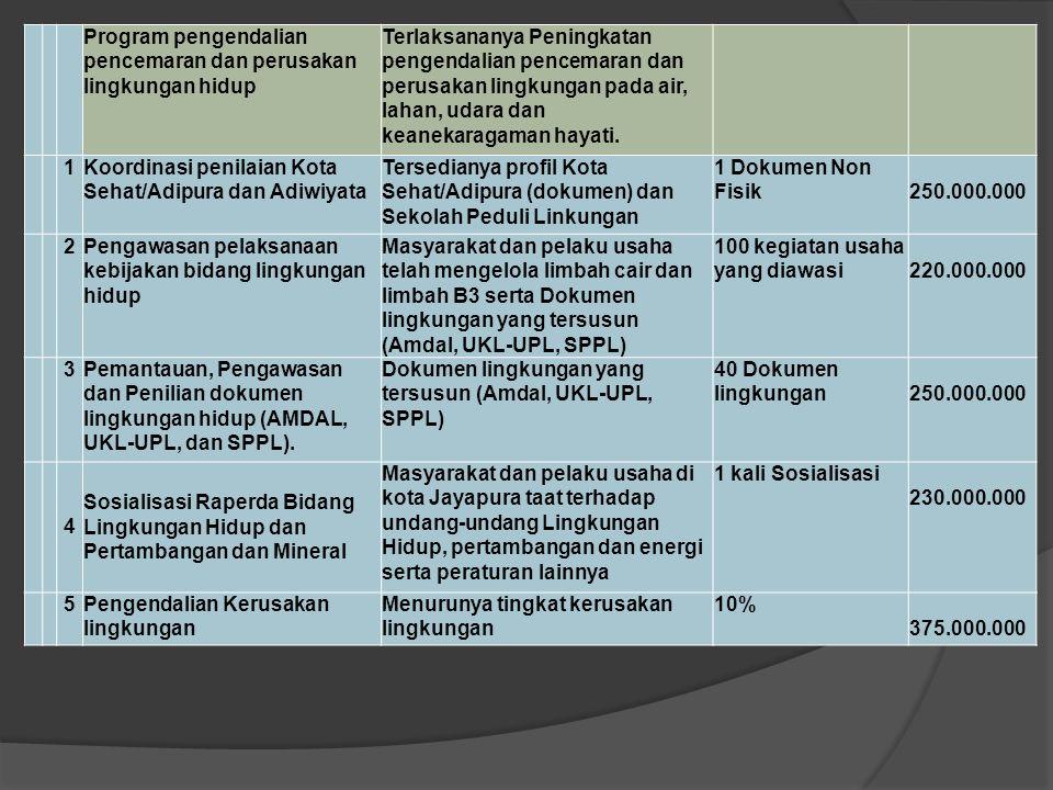 KO DE PROGRAM / KEGIATANSASARAN INDIKATOR KELUARAN PAGU INDIKATIF 1 2346 1 0505 PENATAAN RUANG Program Pengelolaan Ruang Terbuka Hijau (RTH) 1Penanaman Pohon di Pusat Kota dan Jalan ProtokolBertambahnya luasan RTH 25 ha 400.000.000 2Pembangunan hutan kota di Lokasi Skyline Distrik Jayapura Selatan dan Dis.