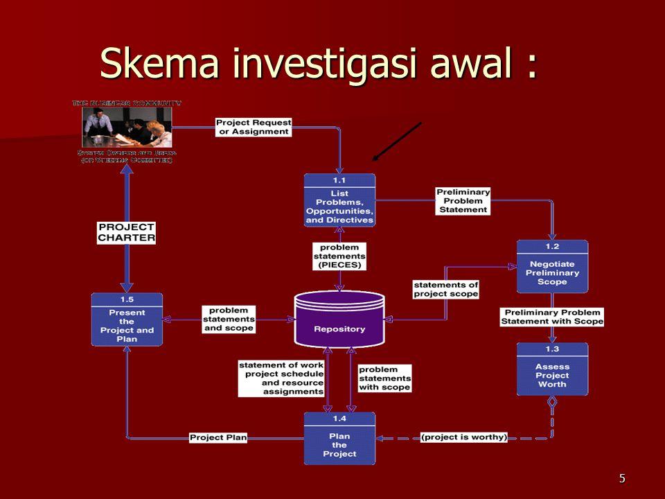 5 Skema investigasi awal :