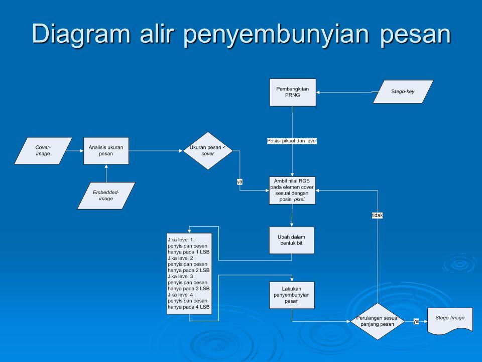 Diagram alir penyembunyian pesan