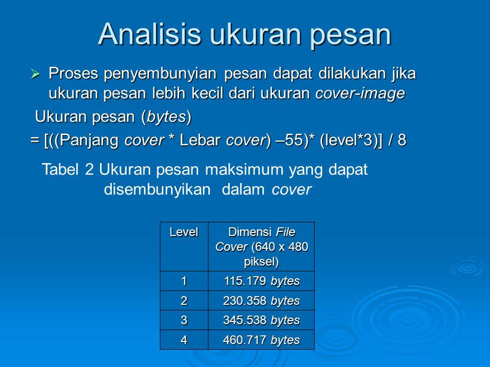 Analisis ukuran pesan  Proses penyembunyian pesan dapat dilakukan jika ukuran pesan lebih kecil dari ukuran cover-image Ukuran pesan (bytes) Ukuran p