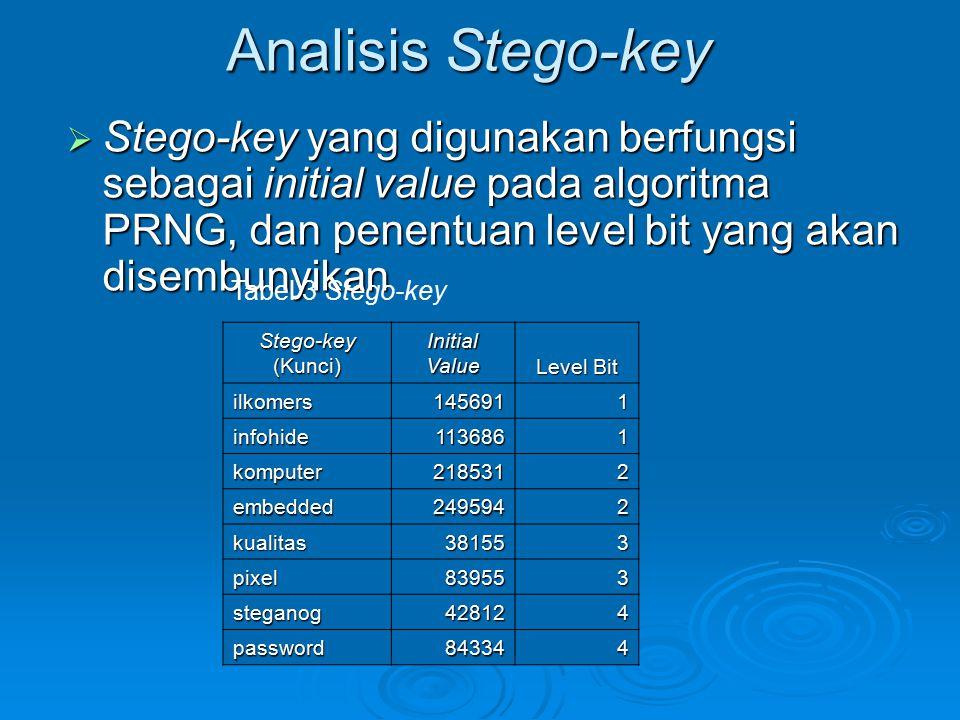 Analisis Stego-key  Stego-key yang digunakan berfungsi sebagai initial value pada algoritma PRNG, dan penentuan level bit yang akan disembunyikan Tab