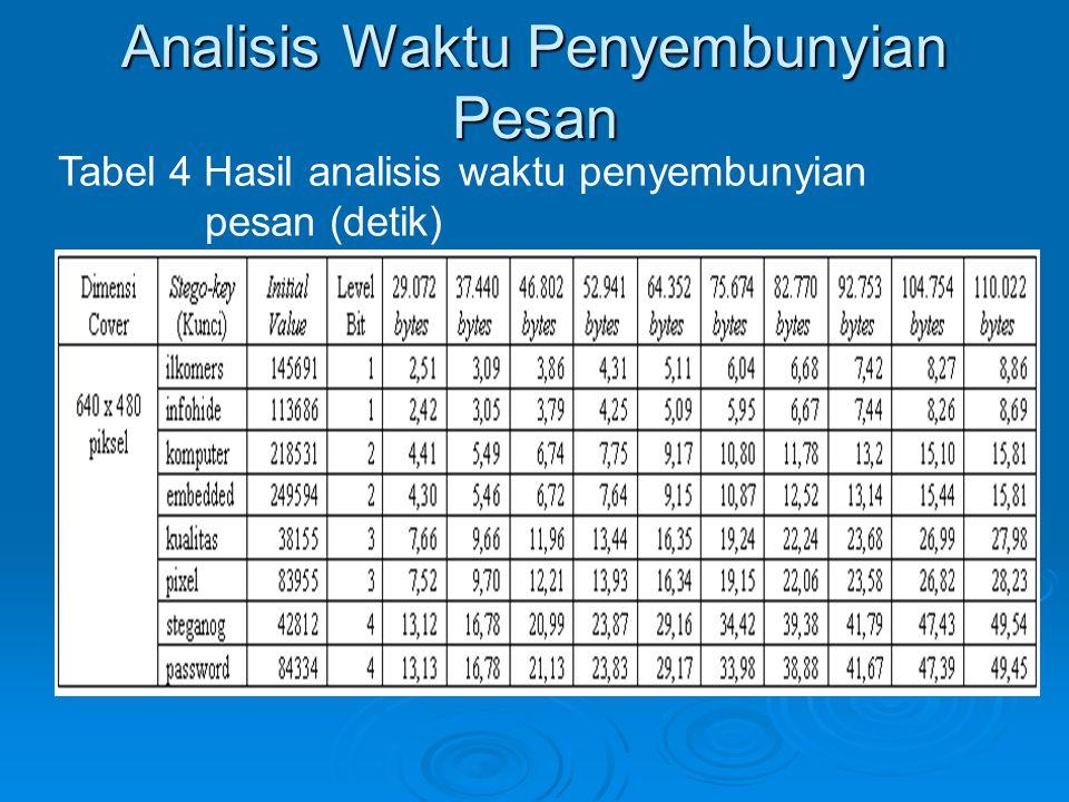 Analisis Waktu Penyembunyian Pesan Tabel 4 Hasil analisis waktu penyembunyian pesan (detik)