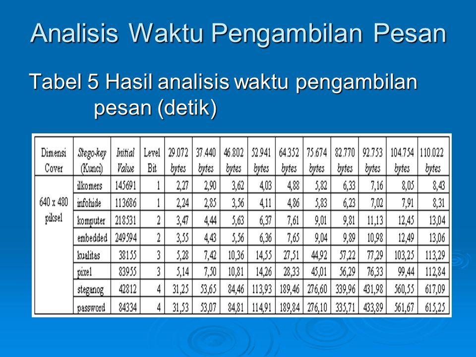 Analisis Waktu Pengambilan Pesan Tabel 5 Hasil analisis waktu pengambilan pesan (detik)