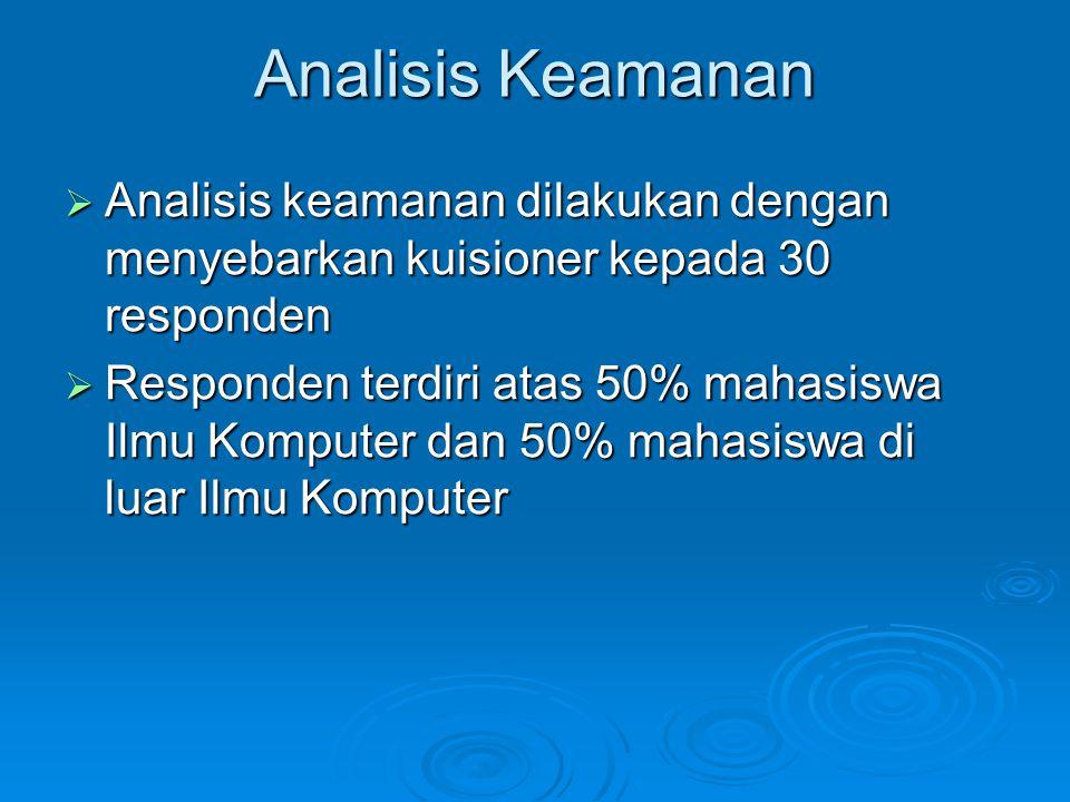 Analisis Keamanan  Analisis keamanan dilakukan dengan menyebarkan kuisioner kepada 30 responden  Responden terdiri atas 50% mahasiswa Ilmu Komputer