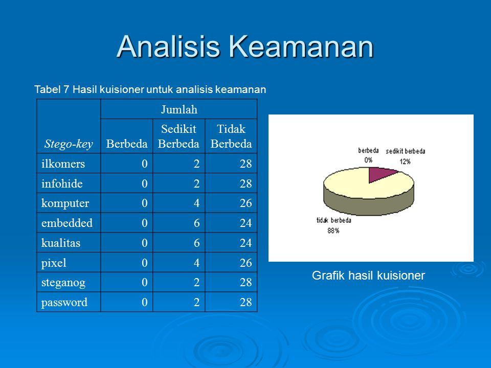 Analisis Keamanan Tabel 7 Hasil kuisioner untuk analisis keamanan Stego-key Jumlah Berbeda Sedikit Berbeda Tidak Berbeda ilkomers0228 infohide0228 kom