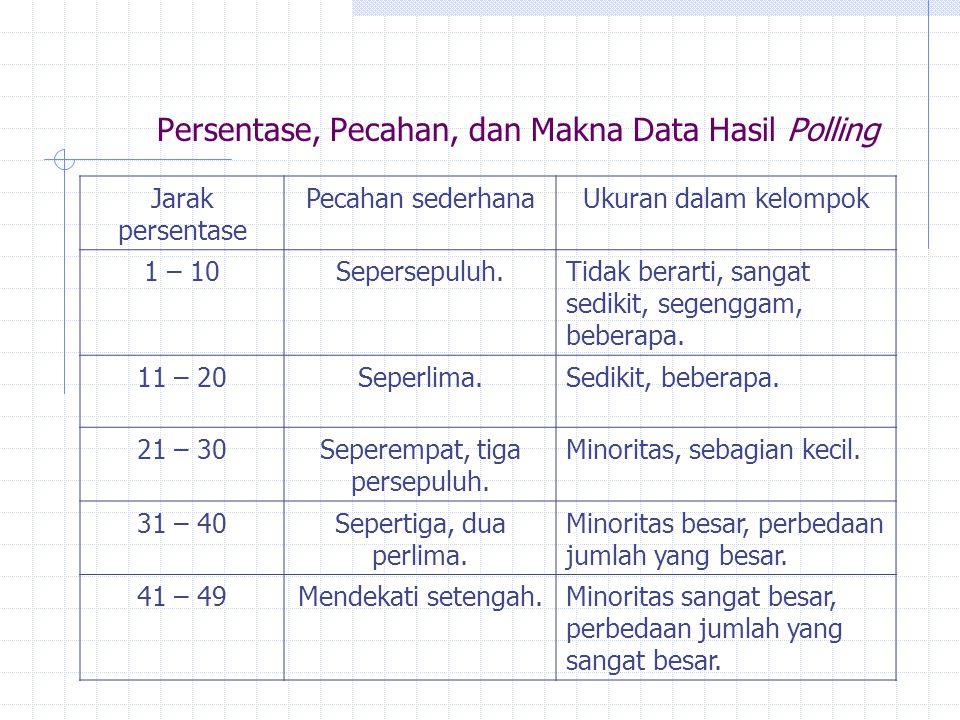 Persentase, Pecahan, dan Makna Data Hasil Polling Jarak persentase Pecahan sederhanaUkuran dalam kelompok 1 – 10Sepersepuluh.Tidak berarti, sangat sedikit, segenggam, beberapa.