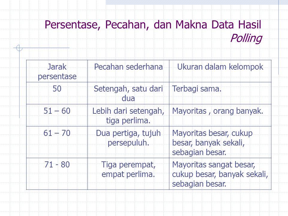 Persentase, Pecahan, dan Makna Data Hasil Polling Jarak persentase Pecahan sederhanaUkuran dalam kelompok 50Setengah, satu dari dua Terbagi sama. 51 –