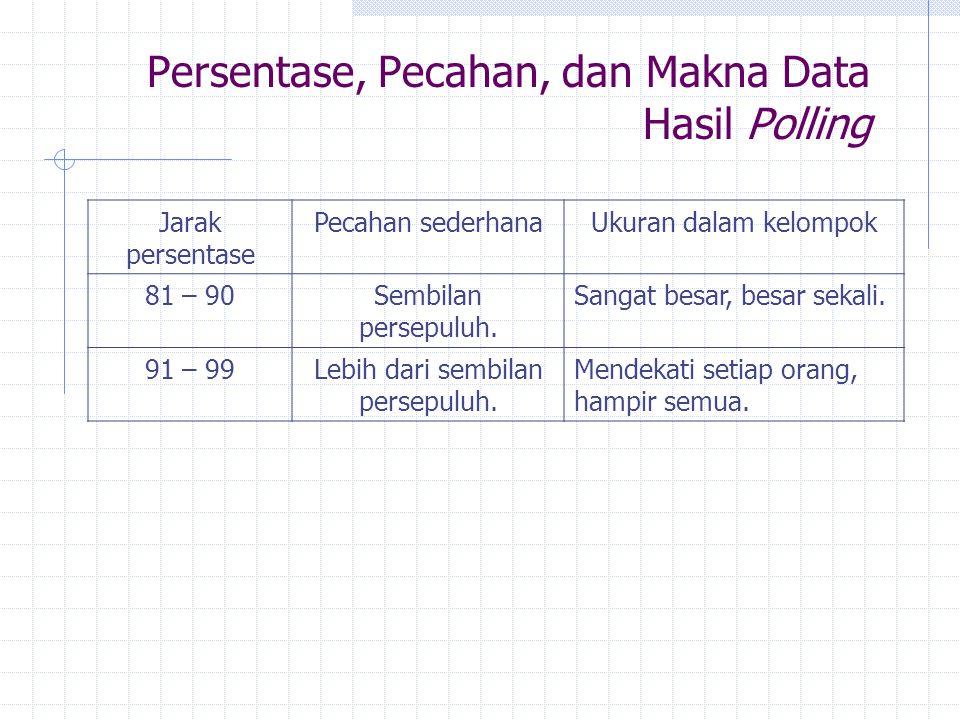 Persentase, Pecahan, dan Makna Data Hasil Polling Jarak persentase Pecahan sederhanaUkuran dalam kelompok 81 – 90Sembilan persepuluh. Sangat besar, be