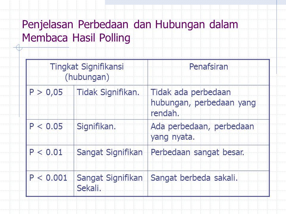 Penjelasan Perbedaan dan Hubungan dalam Membaca Hasil Polling Tingkat Signifikansi (hubungan) Penafsiran P > 0,05Tidak Signifikan.Tidak ada perbedaan