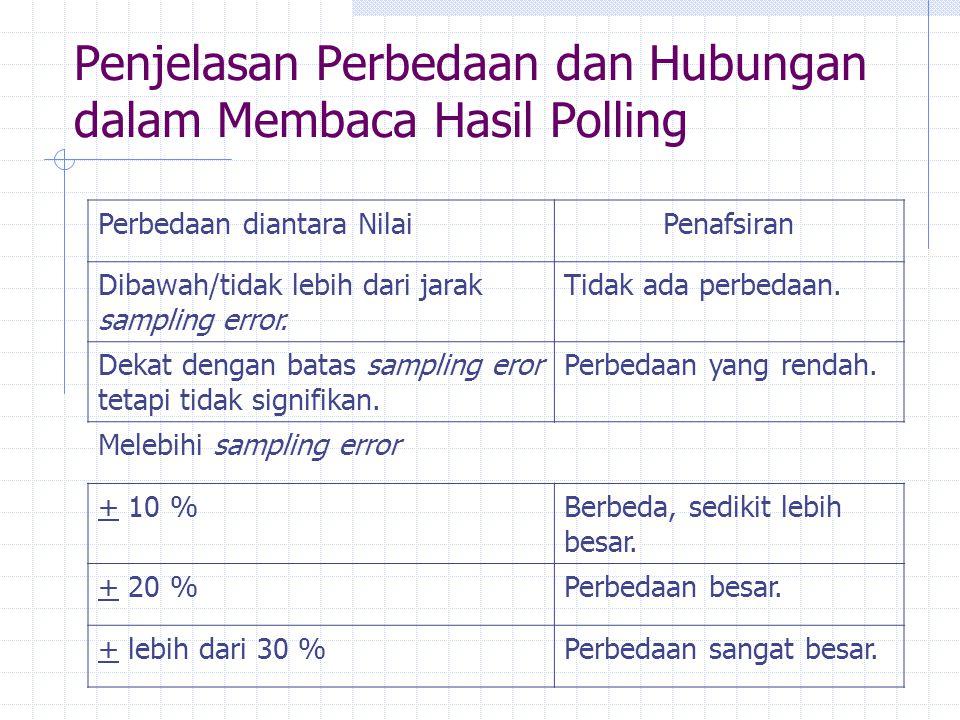 Penjelasan Perbedaan dan Hubungan dalam Membaca Hasil Polling Perbedaan diantara NilaiPenafsiran Dibawah/tidak lebih dari jarak sampling error. Tidak