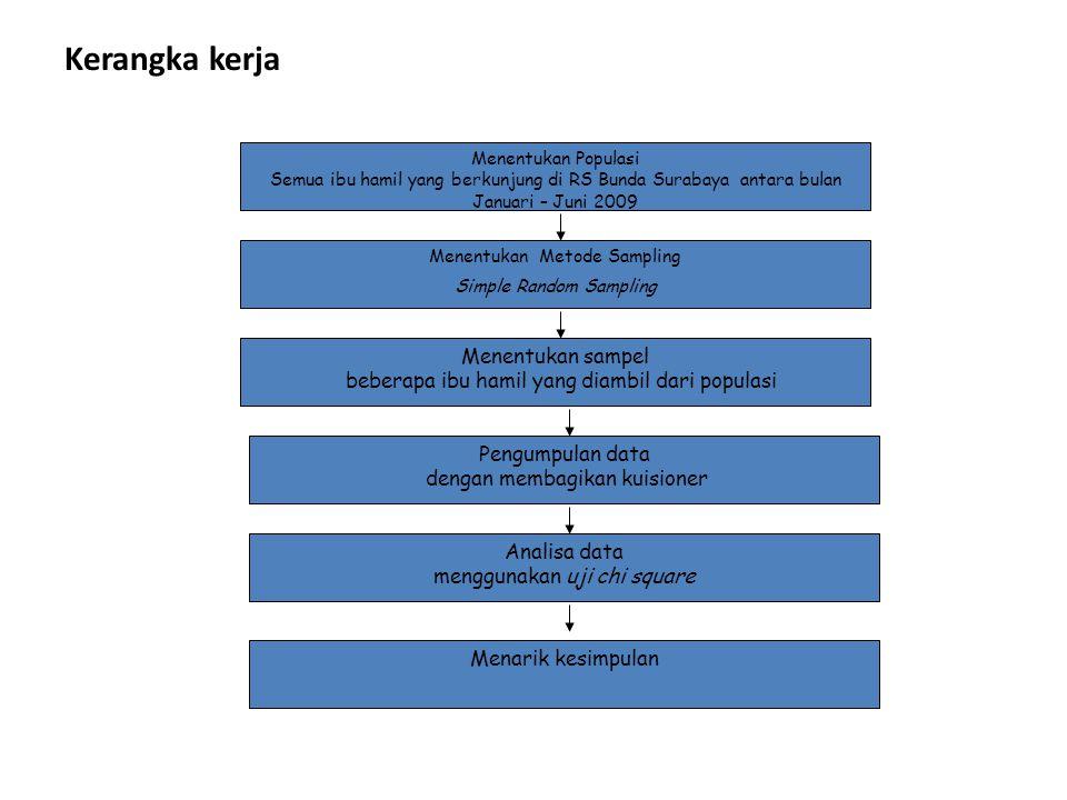 Kerangka kerja Menentukan Populasi Semua ibu hamil yang berkunjung di RS Bunda Surabaya antara bulan Januari – Juni 2009 Menentukan Metode Sampling Simple Random Sampling Menentukan sampel beberapa ibu hamil yang diambil dari populasi Pengumpulan data dengan membagikan kuisioner Analisa data menggunakan uji chi square Menarik kesimpulan