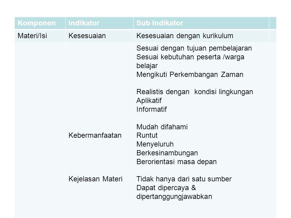 MENURUNKAN KOMPONEN MENJADI INDIKATOR KomponenIndikatorSub Indikator FasilitatorPenyajianMenjelaskan Bertanya Dasar Bertanya Lanjut Memberi Umpan Bali