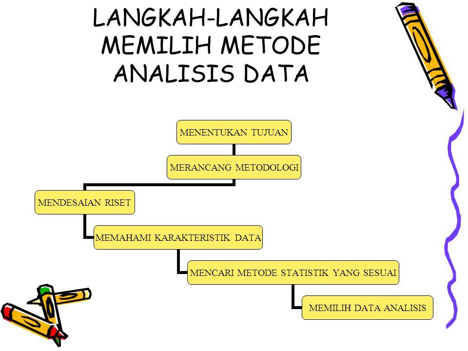 LANGKAH-LANGKAH MEMILIH METODE ANALISIS DATA MENENTUKAN TUJUAN MERANCANG METODOLOGI MENDESAIAN RISET MEMAHAMI KARAKTERISTIK DATA MENCARI METODE STATISTIK YANG SESUAI MEMILIH DATA ANALISIS