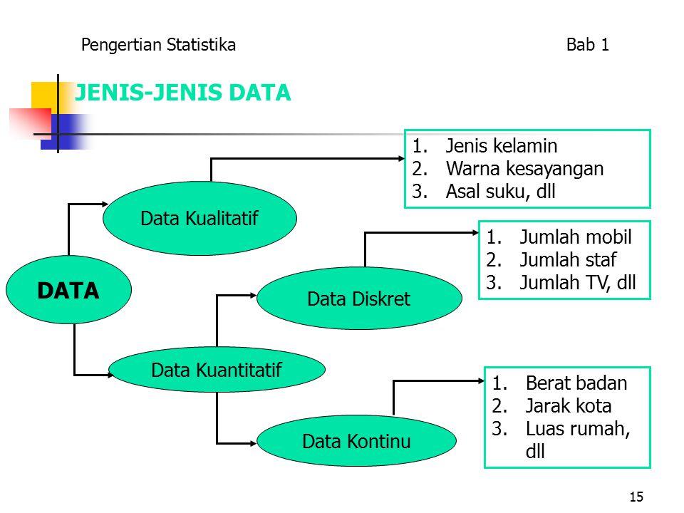 15 JENIS-JENIS DATA DATA Data Kualitatif Data Kuantitatif Data Diskret Data Kontinu 1.Jenis kelamin 2.Warna kesayangan 3.Asal suku, dll 1.Jumlah mobil 2.Jumlah staf 3.Jumlah TV, dll 1.Berat badan 2.Jarak kota 3.Luas rumah, dll Pengertian Statistika Bab 1