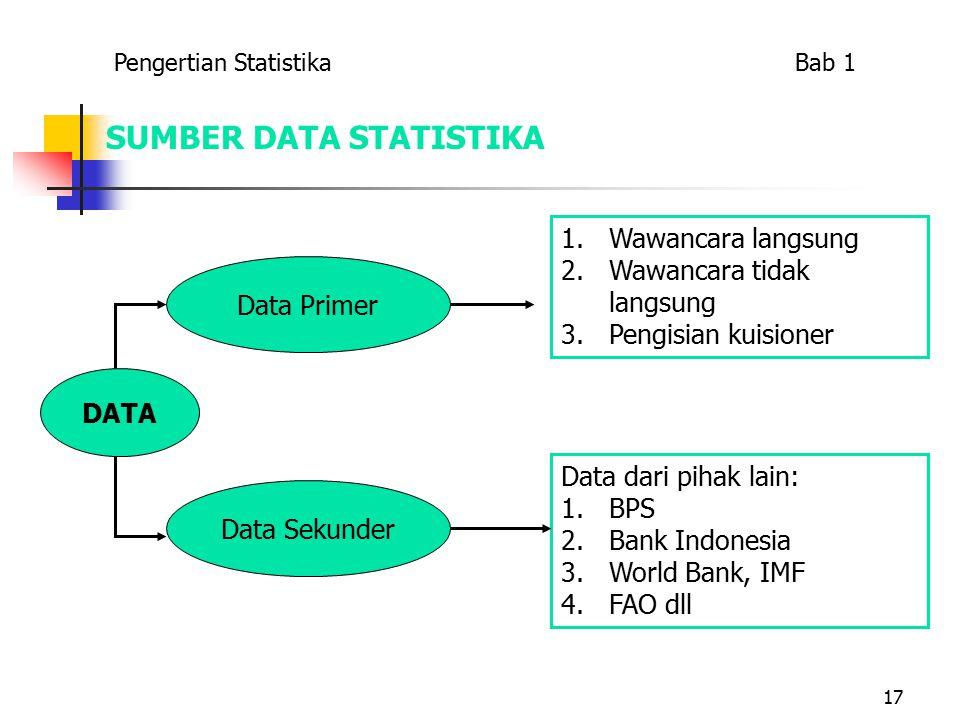 17 SUMBER DATA STATISTIKA DATA Data Primer 1.Wawancara langsung 2.Wawancara tidak langsung 3.Pengisian kuisioner Data Sekunder Data dari pihak lain: 1.BPS 2.Bank Indonesia 3.World Bank, IMF 4.FAO dll Pengertian Statistika Bab 1