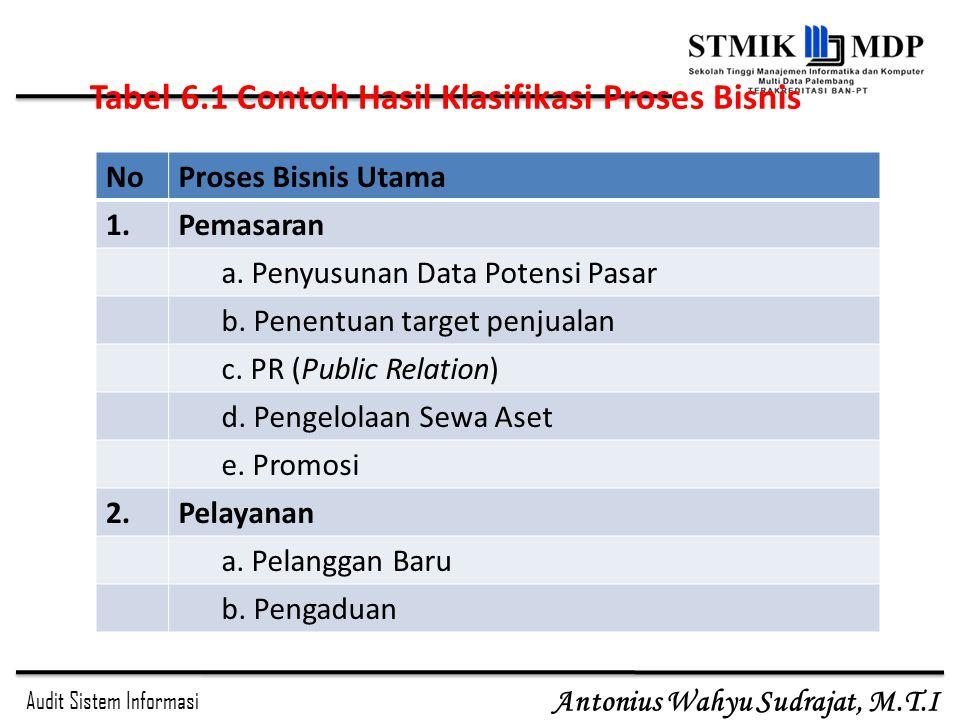 Audit Sistem Informasi Antonius Wahyu Sudrajat, M.T.I Tabel 6.1 Contoh Hasil Klasifikasi Proses Bisnis NoProses Bisnis Utama 1.Pemasaran a. Penyusunan