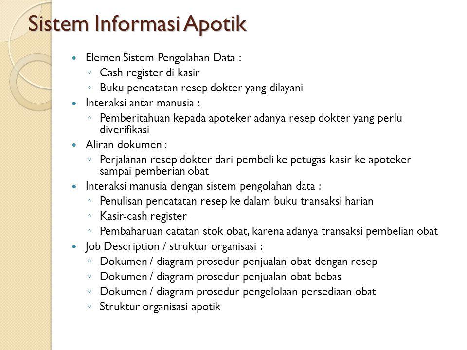 Sistem Informasi Apotik Elemen Sistem Pengolahan Data : ◦ Cash register di kasir ◦ Buku pencatatan resep dokter yang dilayani Interaksi antar manusia