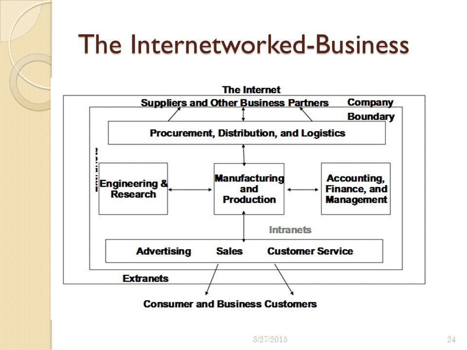 The Internetworked-Business 3/27/201524