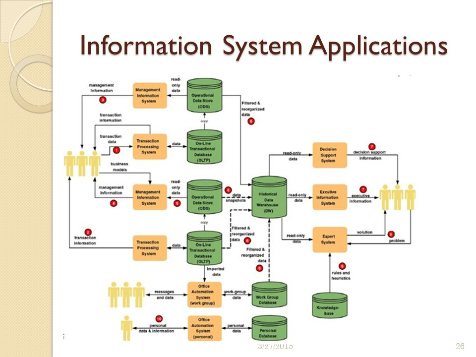 Information System Applications 3/27/201526