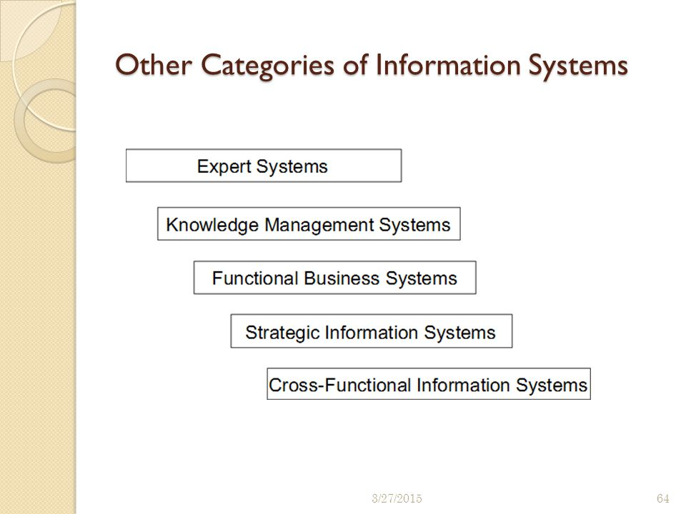 Other Categories of Information Systems 3/27/201564