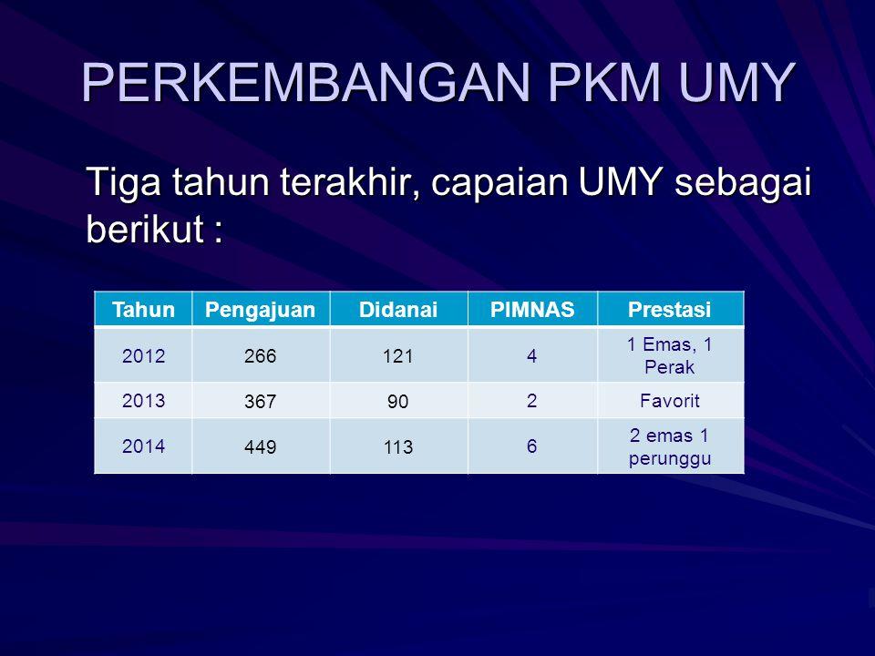 Email : pkm@umy.ac.id Web : pkm.umy.ac.id Grup Facebook : www.facebook.com/groups/pkmumy Twitter @TimPKMUMY Terima Kasih Telah Mengunduh Powerpoint Penyusunan Proposal PKM Dapatkan informasi seputar PKM @ UMY melalui media kami berikut:
