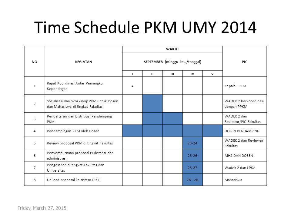 TATA KELOLA PKM UMY Dalam pengelolaan PKM UMY melibatkan 4 lembaga : WR 3, LPKA, Wadek 2, dan Dosen Pembimbing.