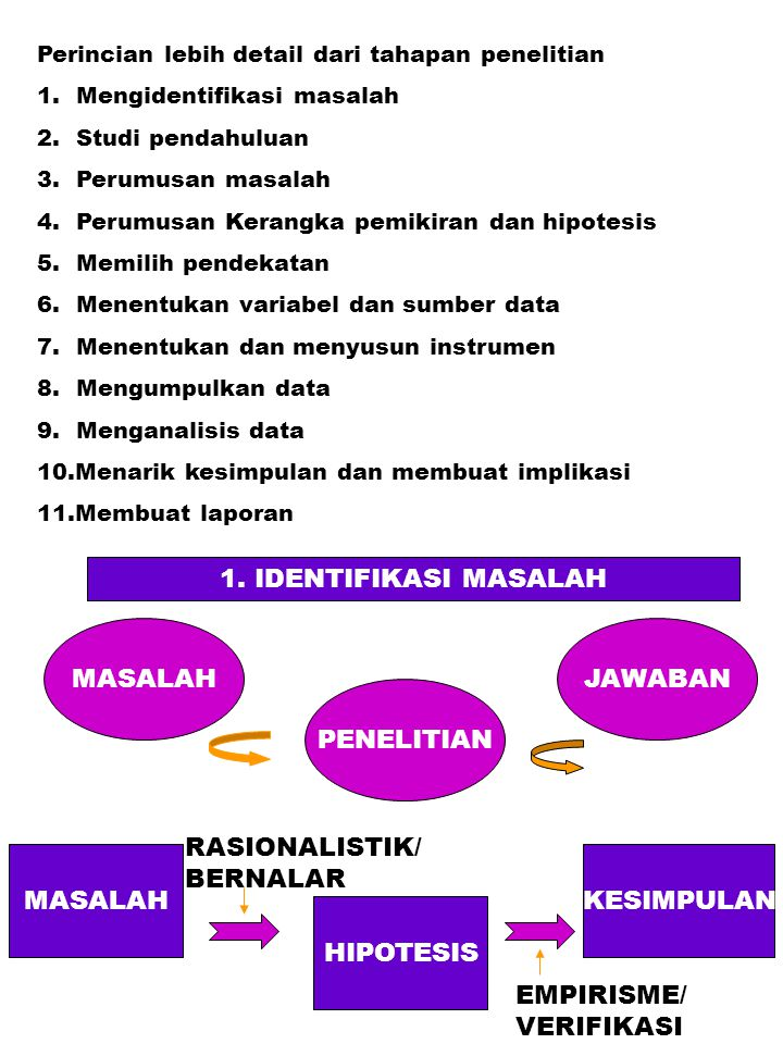 Perincian lebih detail dari tahapan penelitian 1. Mengidentifikasi masalah 2. Studi pendahuluan 3. Perumusan masalah 4. Perumusan Kerangka pemikiran d