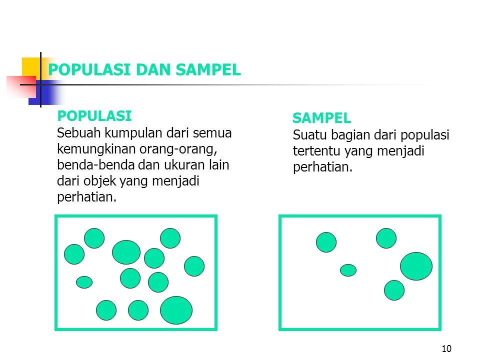 10 POPULASI DAN SAMPEL POPULASI Sebuah kumpulan dari semua kemungkinan orang-orang, benda-benda dan ukuran lain dari objek yang menjadi perhatian. SAM