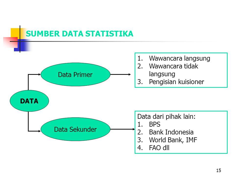 15 SUMBER DATA STATISTIKA DATA Data Primer 1.Wawancara langsung 2.Wawancara tidak langsung 3.Pengisian kuisioner Data Sekunder Data dari pihak lain: 1