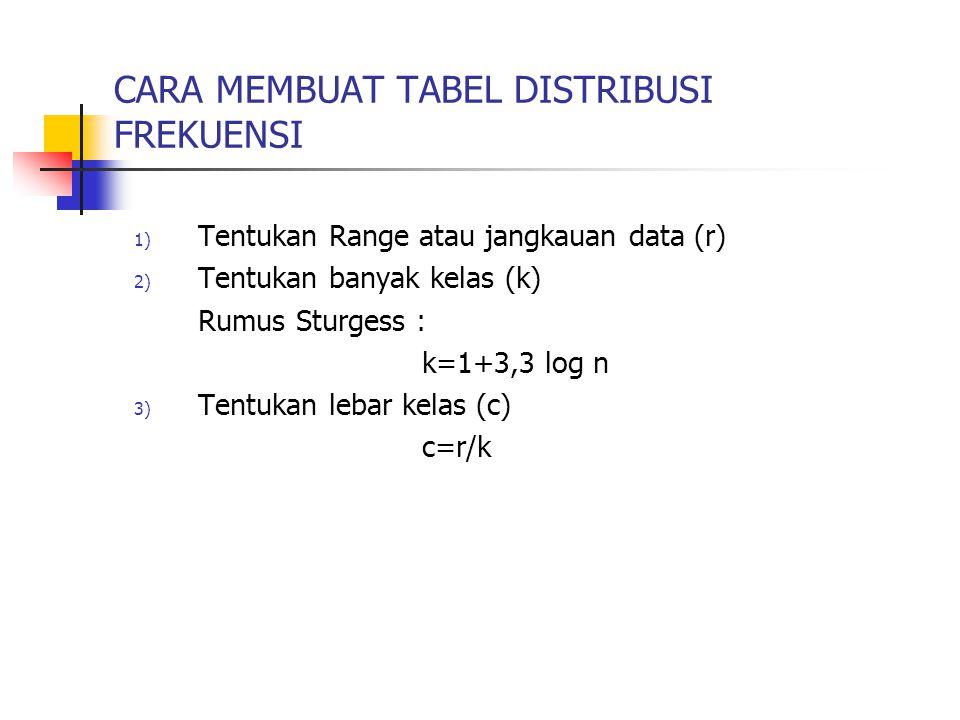 CARA MEMBUAT TABEL DISTRIBUSI FREKUENSI 1) Tentukan Range atau jangkauan data (r) 2) Tentukan banyak kelas (k) Rumus Sturgess : k=1+3,3 log n 3) Tentu
