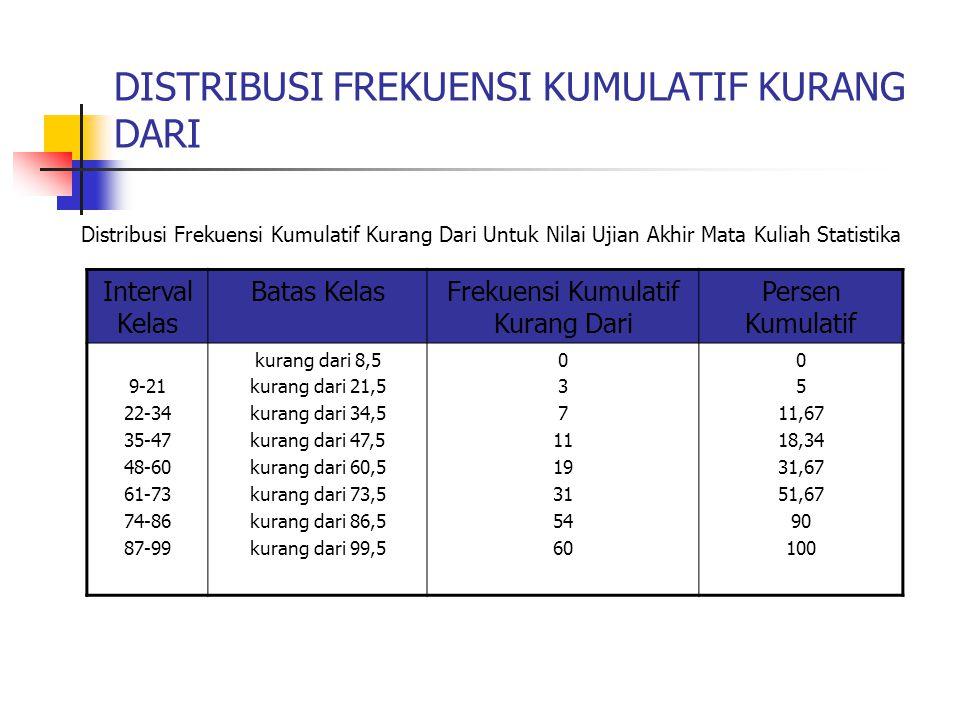 DISTRIBUSI FREKUENSI KUMULATIF KURANG DARI Interval Kelas Batas KelasFrekuensi Kumulatif Kurang Dari Persen Kumulatif 9-21 22-34 35-47 48-60 61-73 74-