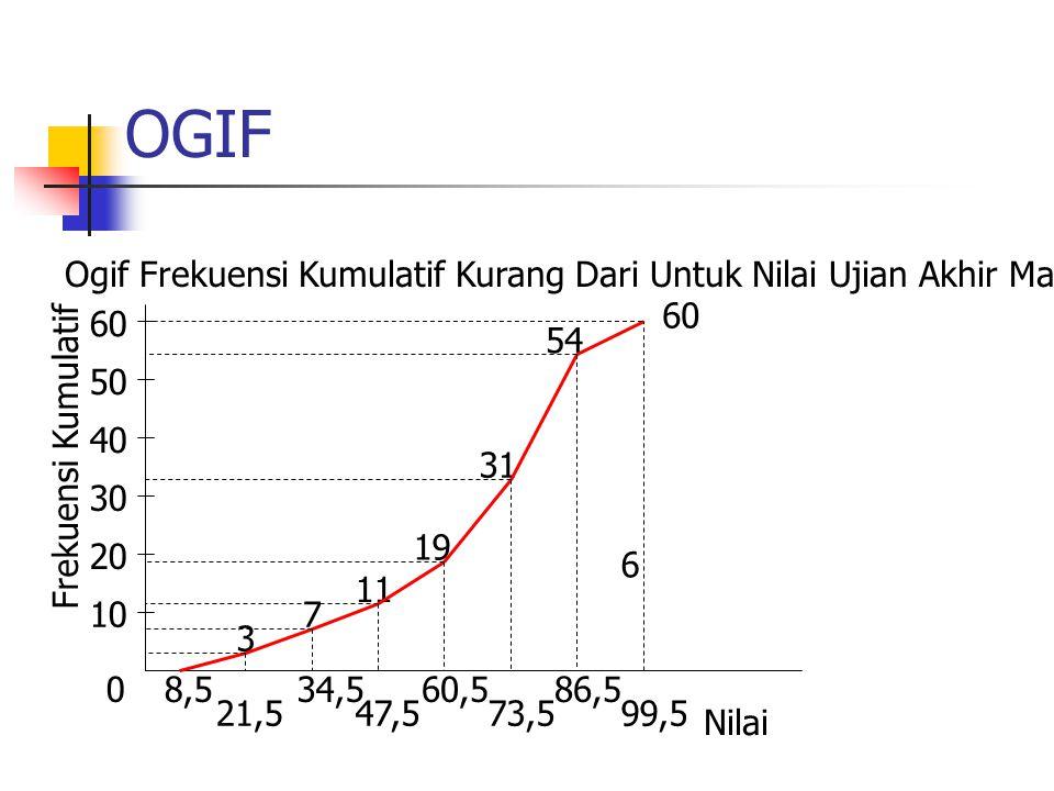 OGIF 0 10 20 30 40 50 Frekuensi Kumulatif 8,5 21,5 34,5 47,5 60,5 73,5 86,5 99,5 3 7 11 19 31 54 6 Nilai 60 Ogif Frekuensi Kumulatif Kurang Dari Untuk