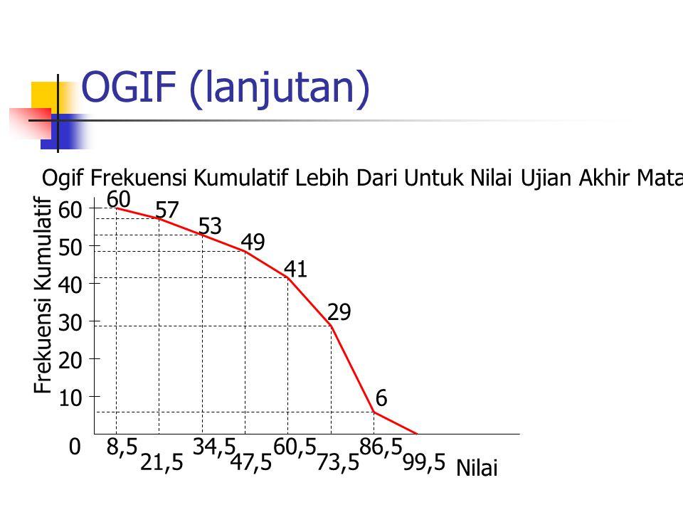 OGIF (lanjutan) 0 10 20 30 40 50 Frekuensi Kumulatif 8,5 21,5 34,5 47,5 60,5 73,5 86,5 99,5 60 57 53 49 41 29 6 Nilai 60 Ogif Frekuensi Kumulatif Lebi