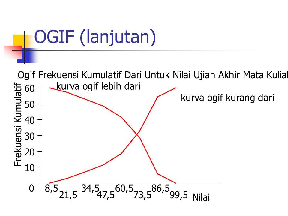OGIF (lanjutan) 0 10 20 30 40 50 Frekuensi Kumulatif 8,5 21,5 34,5 47,5 60,5 73,5 86,5 99,5 Nilai 60 Ogif Frekuensi Kumulatif Dari Untuk Nilai Ujian A