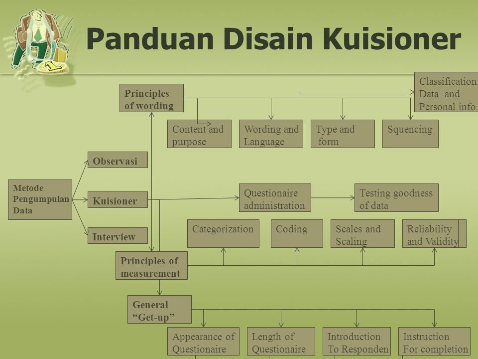 Panduan Disain Kuisioner Metode Pengumpulan Data Observasi Kuisioner Interview Principles of wording Content and purpose Wording and Language Type and