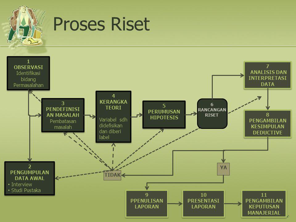 Proses Riset 1 OBSERVASI Identifikasi bidang Permasalahan 1 OBSERVASI Identifikasi bidang Permasalahan 2 PENGUMPULAN DATA AWAL Interview Studi Pustaka
