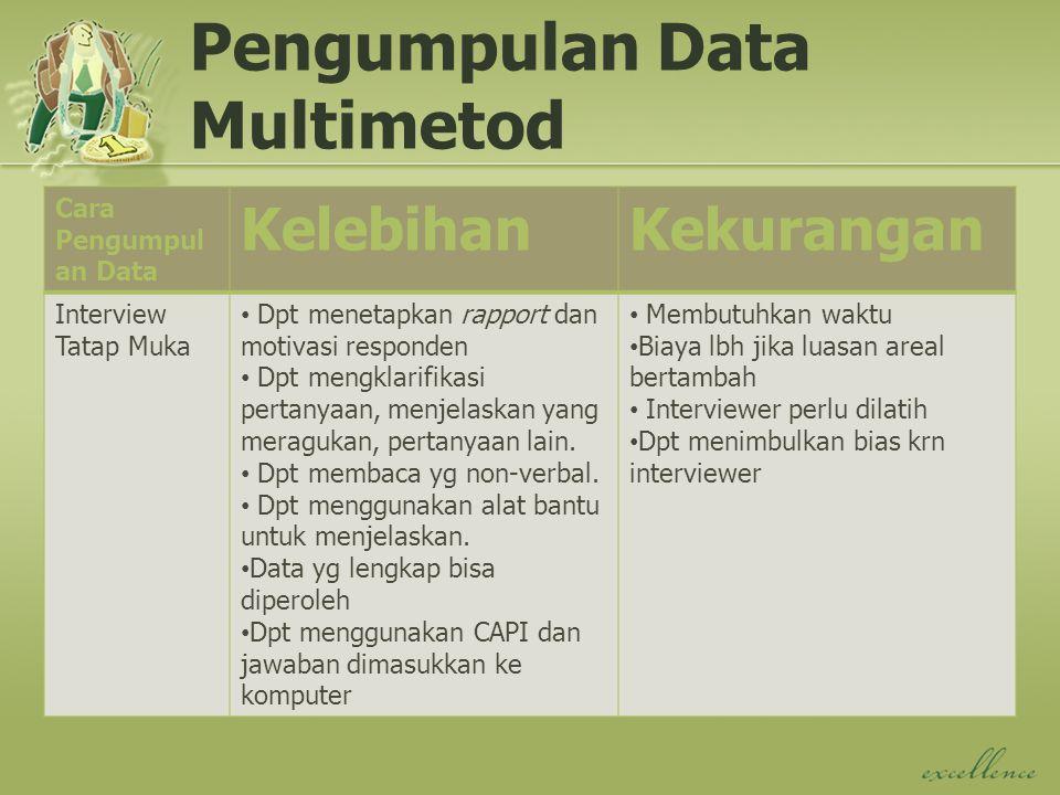 Pengumpulan Data Multimetod Cara Pengumpul an Data KelebihanKekurangan Interview Tatap Muka Dpt menetapkan rapport dan motivasi responden Dpt mengklar