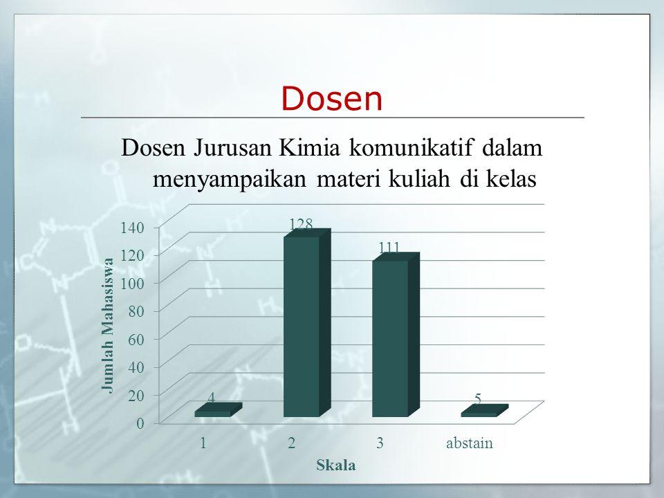 Dosen Dosen Jurusan Kimia komunikatif dalam menyampaikan materi kuliah di kelas