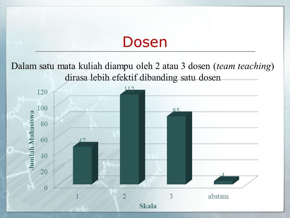 Dosen Dalam satu mata kuliah diampu oleh 2 atau 3 dosen (team teaching) dirasa lebih efektif dibanding satu dosen